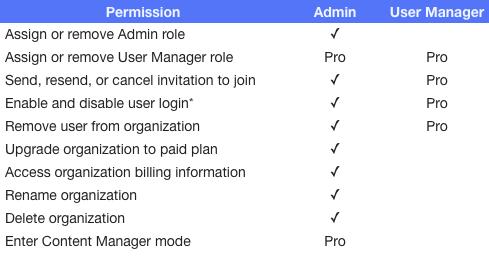 User Mgr Admin Permission